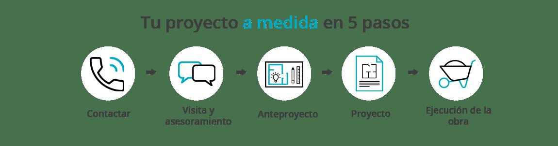Metodología de trabajo en reformas integrales de la empresa Sincro (Barcelona). Esquema resumen fases.