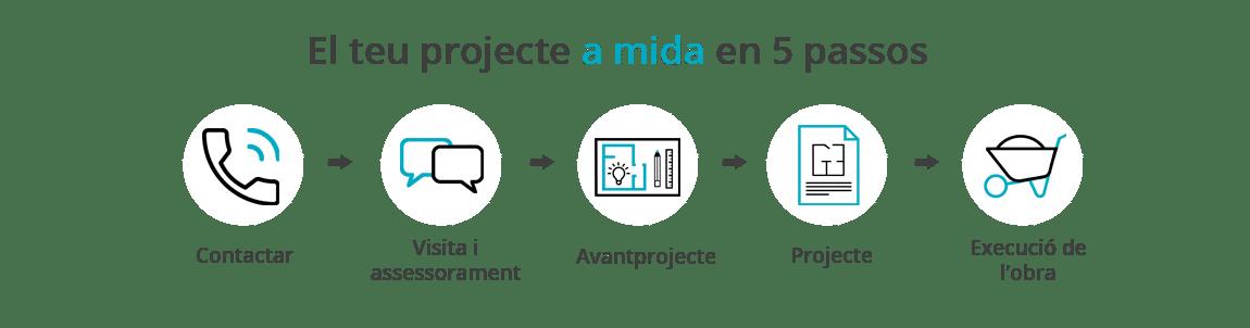 Sistema de treball reformes de pisos a Barcelona de l'equip d'interioristes Sincro. Esquema de les fases principals.