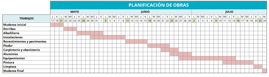 Calendario de planificación de los trabajos de una reforma de piso - Sincro