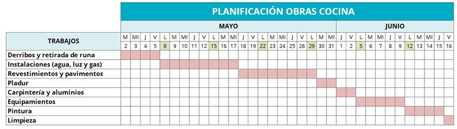 Planificación calendario obras en una reforma de cocina - Sincro