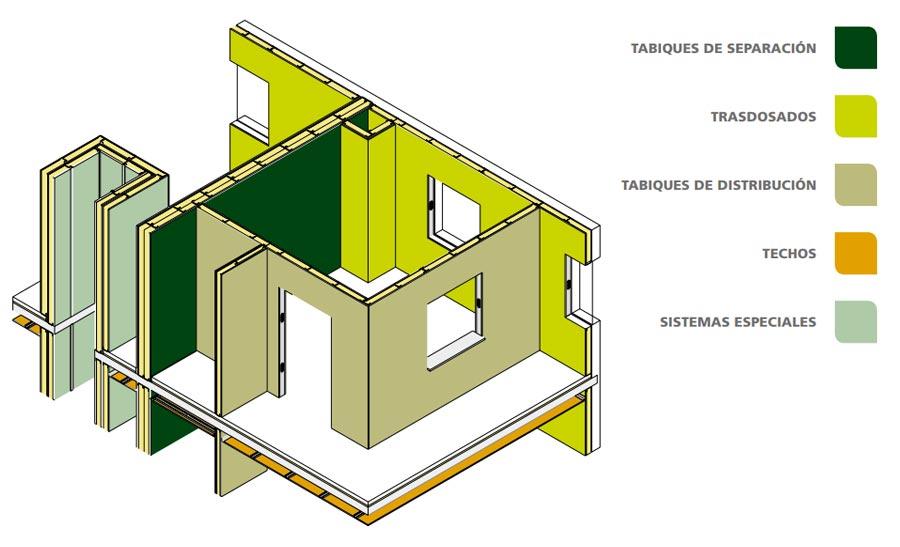 Aplicaciones placas de pladur en el interior de una vivienda