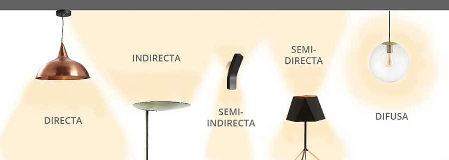 Esquema de los sistemas de iluminación o de lámparas según el flujo de luz. Elaborado por Sincro.